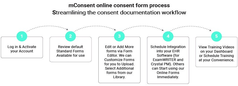 Summary of 5 steps to make your office paperless with mConsent